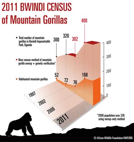 http://awf.org/files/4610_image_Bwindi_Census_headline_graphic_11132012.jpg