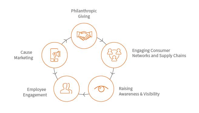 AWF Corporate Partnership Model