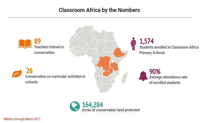 Over 1,500 students are enrolled in AWF's Classroom Africa Primary Schools across the continent