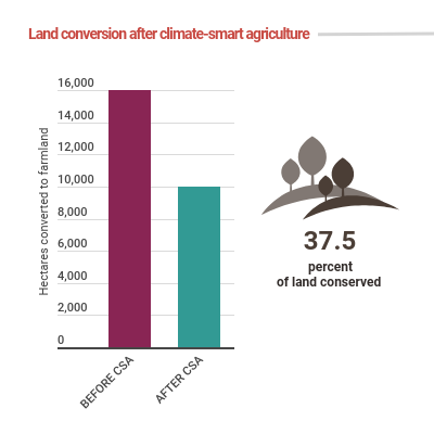 Infographic showing the reduction of farmland conversion after the adoption of climate-smart agriculture in Kilombero